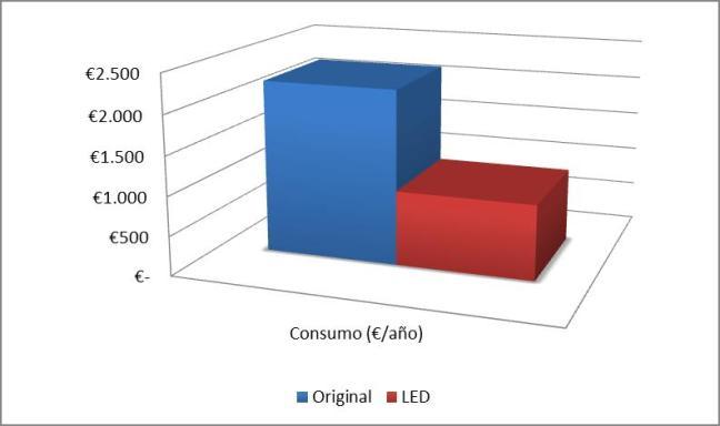 Ahorro anual tras implantar tecnología LED