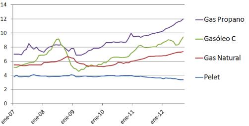 Evolución del precio de los combustibles
